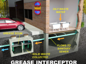warning signs of grease interceptor overflow